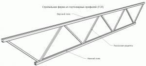 Схема соединения профильных труб