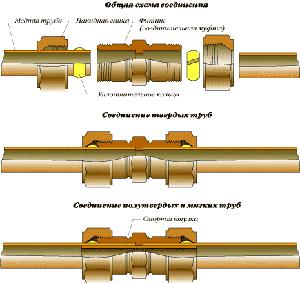 Соединение медных труб компрессионными фитингами первого типа