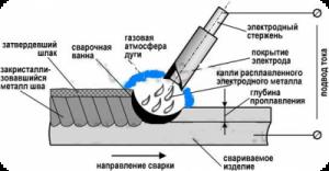 Ручная дуговая сварка металлическим электродом с покрытием