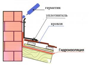 Схема изоляции соединения кровли и дымохода