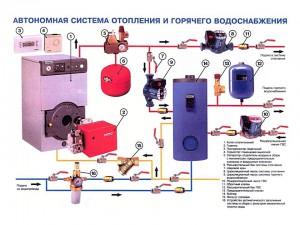 Схема закрытой автономной системы отопления.