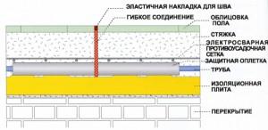 Схема прокладки труб в стяжке