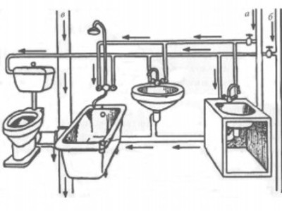 Разводка водопроводных труб