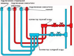 Сложная схема разводки труб в квартире