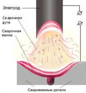 Пример режима сваривания электродами