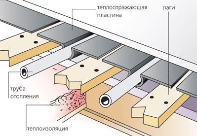 Схема укладки труб отопления под деревянные полы