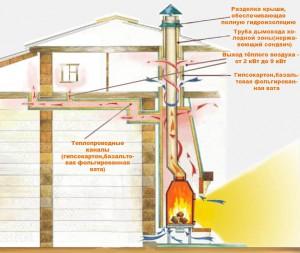 Схема устройства и функционирования отопительной каминной системы