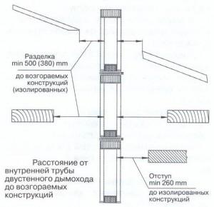 Схема устройства дымохода согласно правилам пожарной безопасности