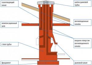 Схема самонесущей трубы