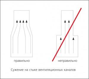 Сужение вентиляционного канала