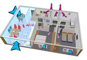Схема функционирования вентиляции дома
