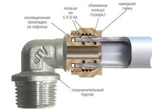 Соединение металлопластиковых труб с фитингом