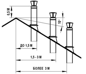 Высота дымохода (схема)