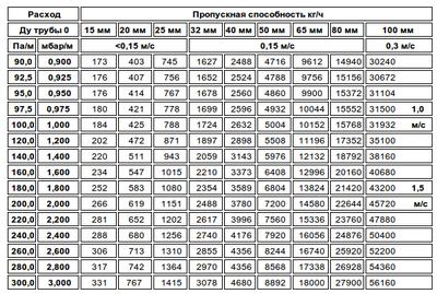 Таблица расчета диаметра трубы