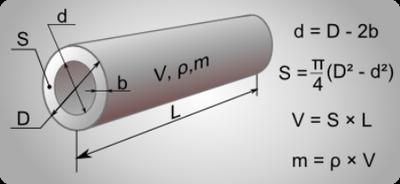 Расчет трубы - веса, массы, диаметра