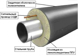 Составляющие труб ППУ
