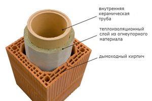 Утепление дымоходных труб
