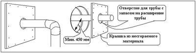 На рисунке даны различные способы устройства прохода дымовых труб через стены с деревянным каркасом