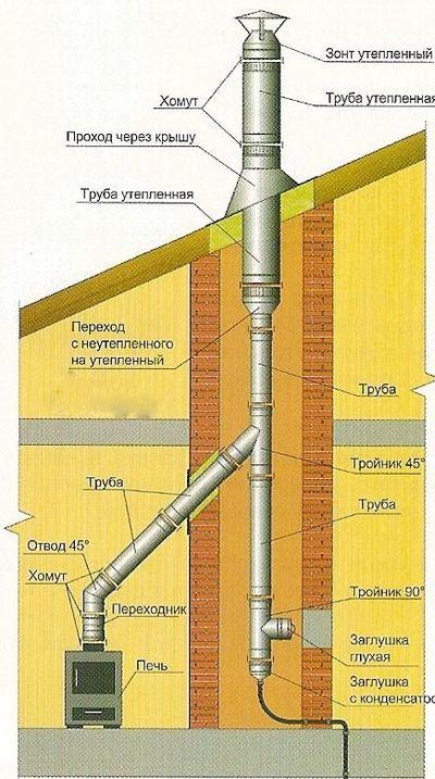 Схема вывода дымовой трубы