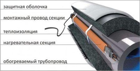 Схема обогрева при помощи кабеля