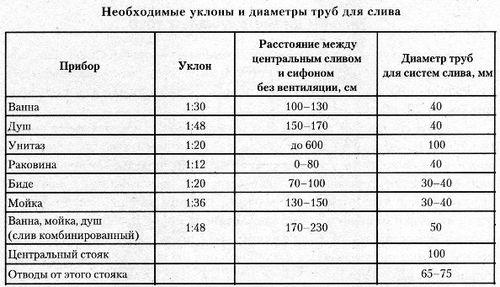 Таблица выбора фитингов