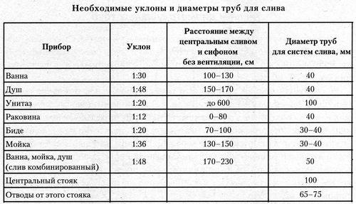 Diametr_kanalizacionnyx_trub_v_kvartire_03