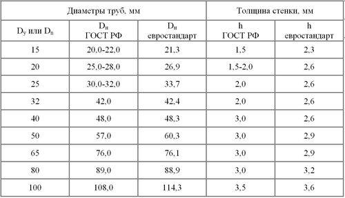 diametr_gazovoj_truby_01