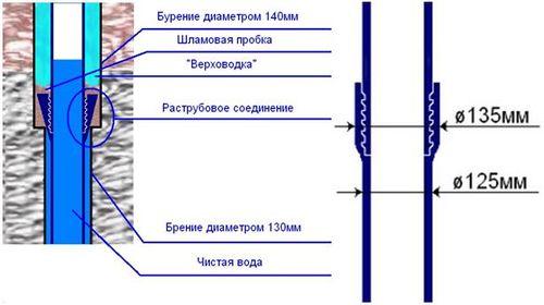 plastikovyx_trub_dlya_skvazhiny_2