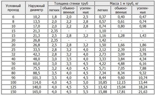 Таблица сортамента толстостенных труб