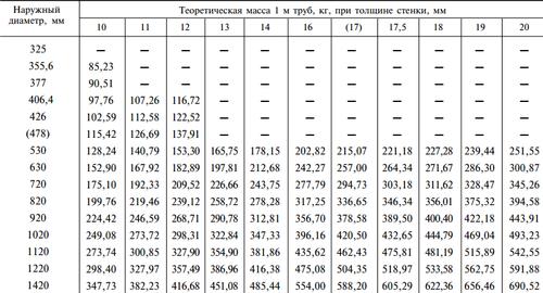 Размеры стальных электросварных прямошовных труб