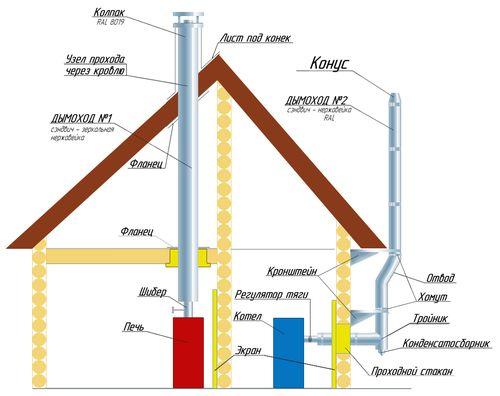Расположение дымовых труб