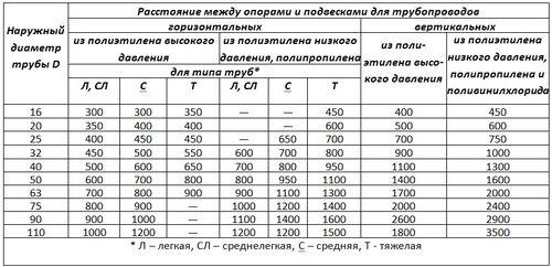 Таблица установленных параметров