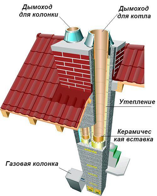 Расположение труб совмещенного дымохода и колонки