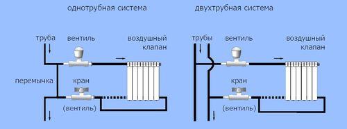 Виды отопительной системы