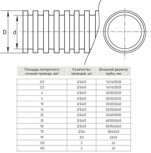 Классификация серых гофрированных труб ПВХ
