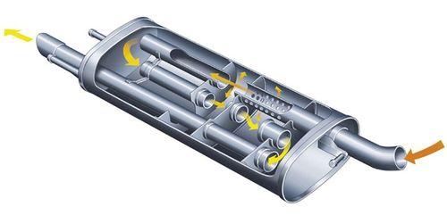 Функции выхлопной трубы