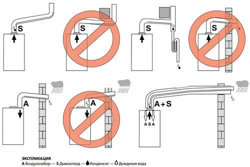Правильно установленный дымоход