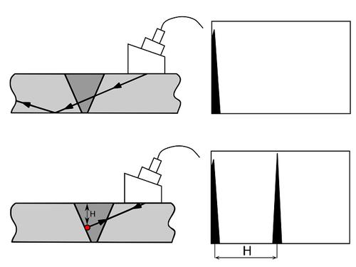 Схема работы ультразвука