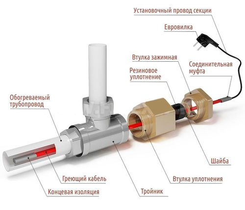 Внутренния установка кабеля