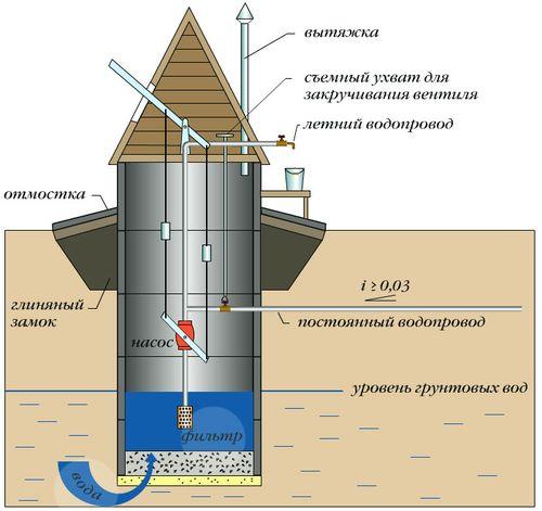 Схема питьевого колодца