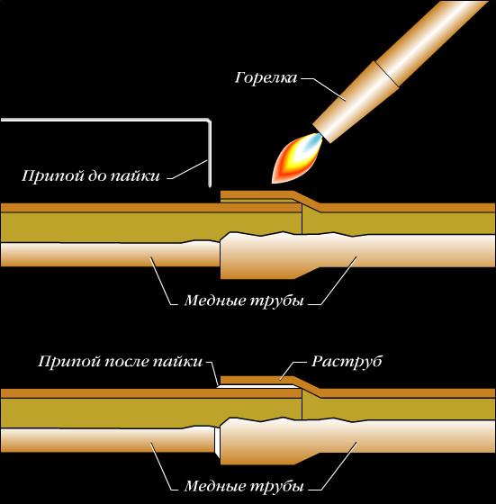 Капиллярный метод пайки медные трубы