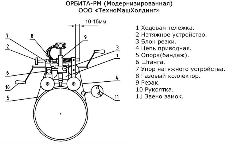 Машина газовой резки труб