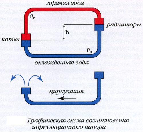 Трубопровод с обратным функционированием