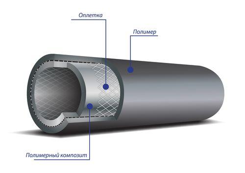 Полимерные многослойные трубы
