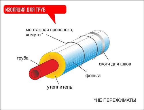 Чем изолировать трубы отопления в подвале