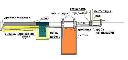 Схема устройства домашней канализации